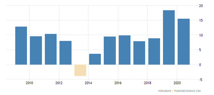 singapore net incurrence of liabilities total percent of gdp wb data