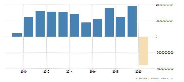 singapore net lending   net borrowing  current lcu wb data