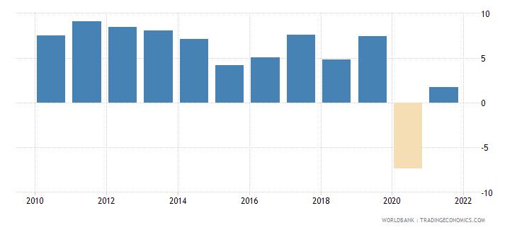 singapore net lending   net borrowing  percent of gdp wb data