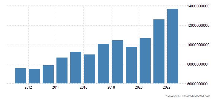 singapore net trade in goods bop us dollar wb data
