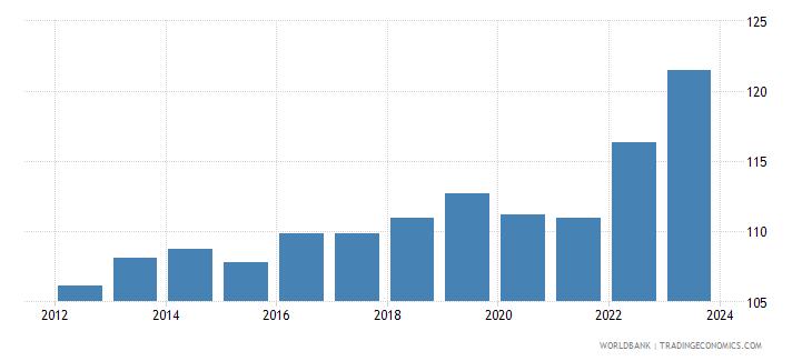 singapore nominal effecive exchange rate wb data