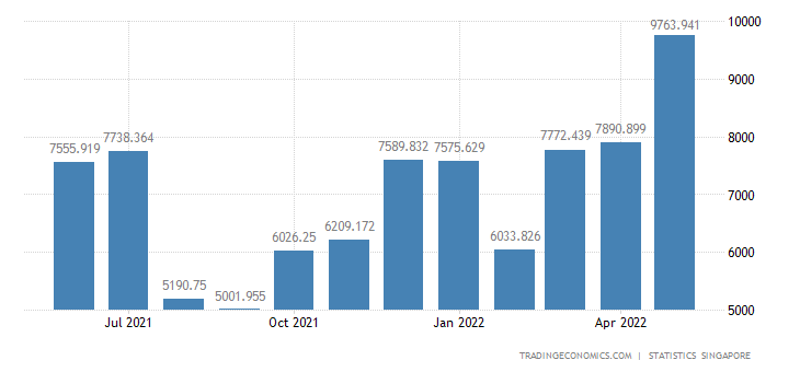 Singapore Non-oil Retained Imports of Intermediate Good (no