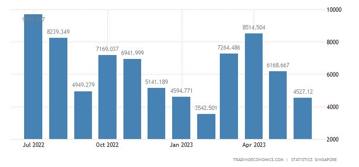 Singapore Non-Oil Retained Imports - Intermediate Good (Nori)