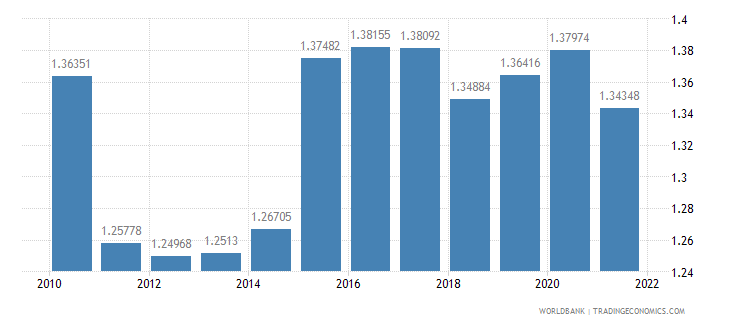singapore official exchange rate lcu per us dollar period average wb data
