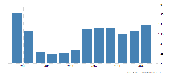 singapore official exchange rate lcu per usd period average wb data