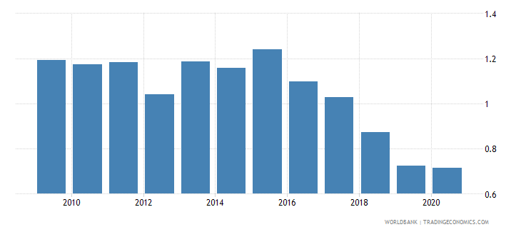 singapore ores and metals exports percent of merchandise exports wb data