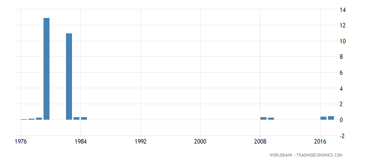 singapore percentage of repeaters in grade 1 of lower secondary general education female percent wb data
