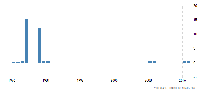 singapore percentage of repeaters in grade 1 of lower secondary general education male percent wb data