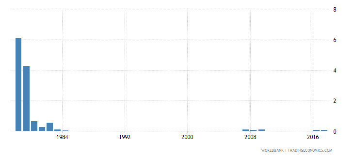 singapore percentage of repeaters in grade 1 of primary education both sexes percent wb data