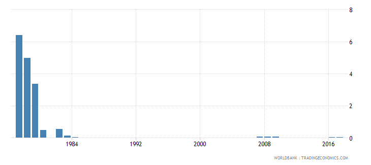 singapore percentage of repeaters in grade 1 of primary education female percent wb data