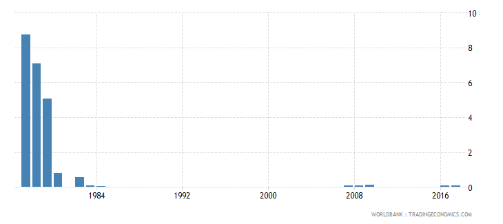 singapore percentage of repeaters in grade 1 of primary education male percent wb data