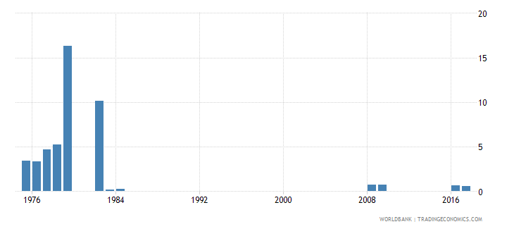 singapore percentage of repeaters in grade 2 of lower secondary general education female percent wb data