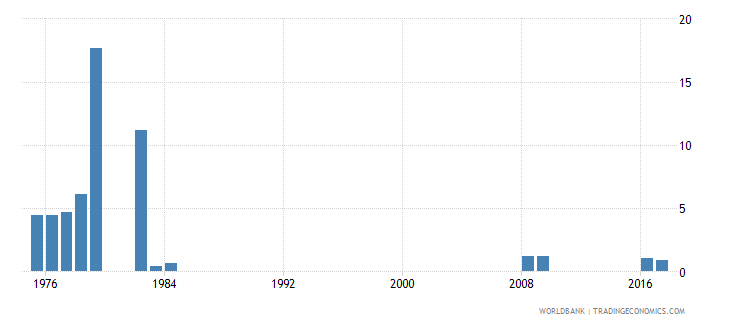 singapore percentage of repeaters in grade 2 of lower secondary general education male percent wb data