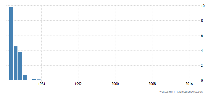 singapore percentage of repeaters in grade 2 of primary education female percent wb data