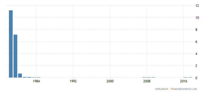 singapore percentage of repeaters in grade 3 of primary education both sexes percent wb data