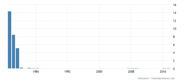 singapore percentage of repeaters in grade 3 of primary education female percent wb data