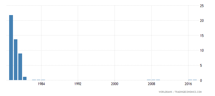 singapore percentage of repeaters in grade 3 of primary education male percent wb data