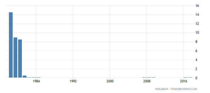 singapore percentage of repeaters in grade 4 of primary education both sexes percent wb data