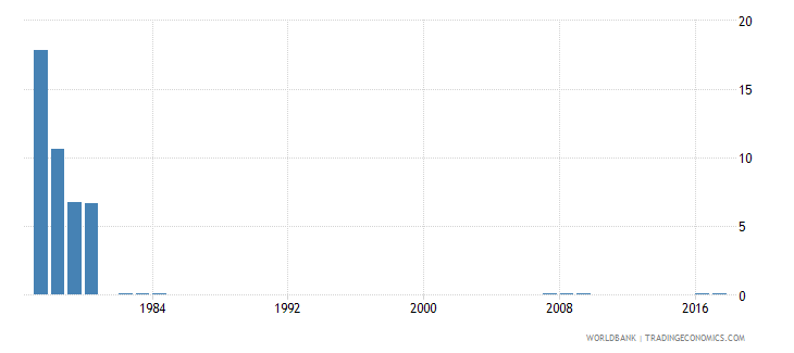 singapore percentage of repeaters in grade 4 of primary education female percent wb data