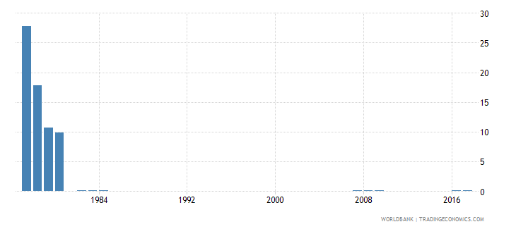 singapore percentage of repeaters in grade 4 of primary education male percent wb data