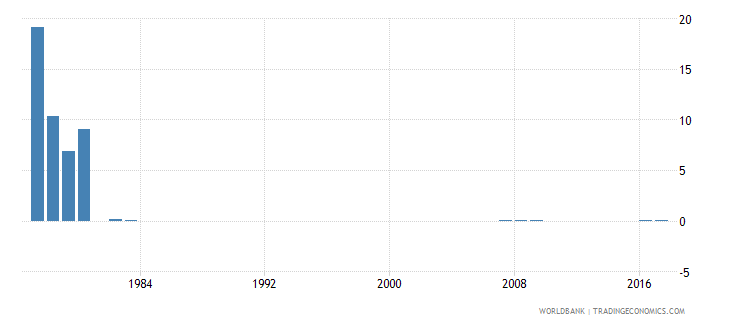 singapore percentage of repeaters in grade 5 of primary education female percent wb data