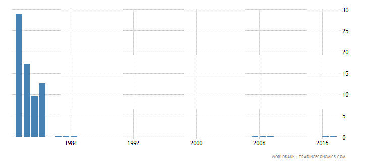 singapore percentage of repeaters in grade 5 of primary education male percent wb data