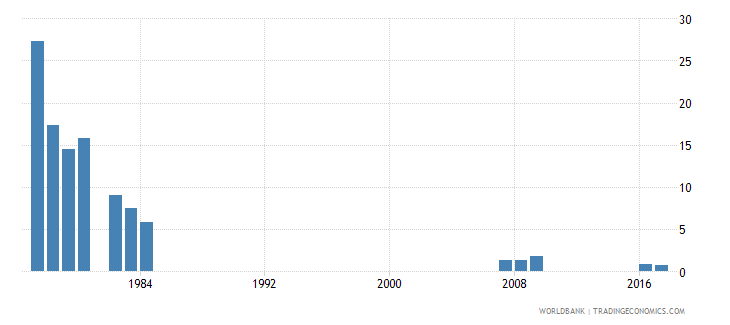 singapore percentage of repeaters in grade 6 of primary education female percent wb data