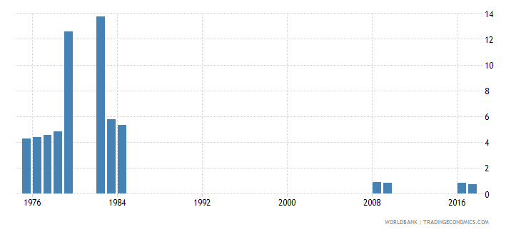 singapore percentage of repeaters in lower secondary general education all grades male percent wb data