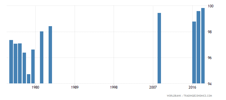 singapore persistence to grade 5 female percent of cohort wb data