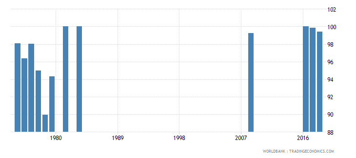 singapore persistence to grade 5 male percent of cohort wb data