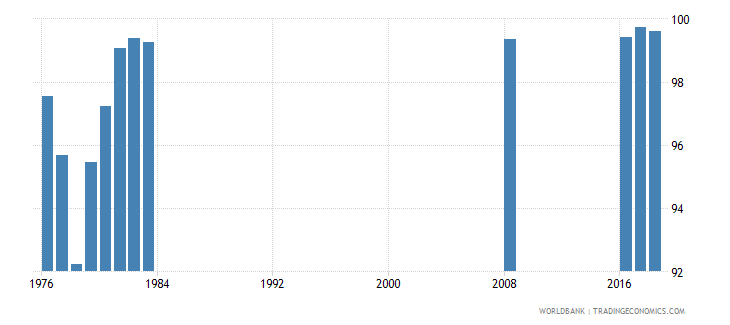 singapore persistence to grade 5 total percent of cohort wb data