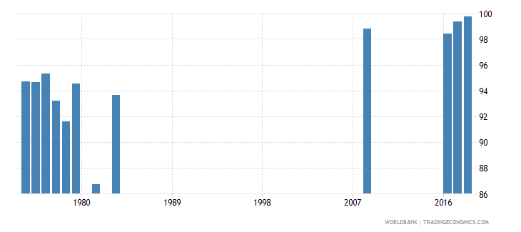 singapore persistence to last grade of primary female percent of cohort wb data