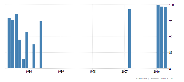 singapore persistence to last grade of primary male percent of cohort wb data