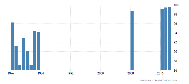 singapore persistence to last grade of primary total percent of cohort wb data