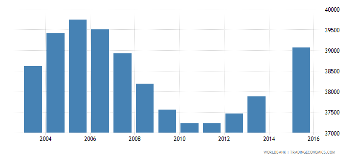 singapore population age 0 total wb data