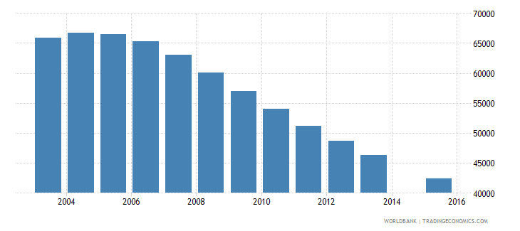 singapore population age 10 total wb data