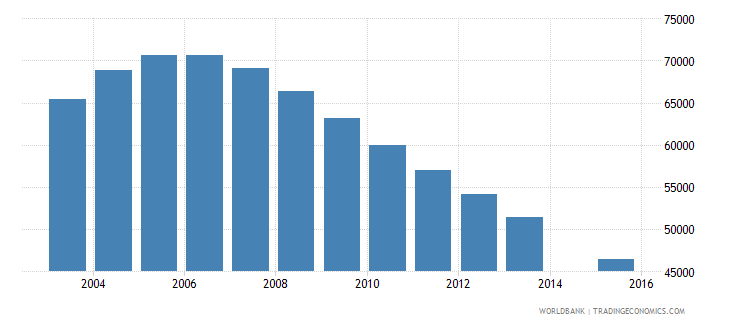 singapore population age 12 total wb data