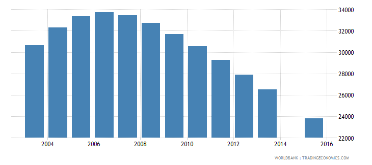 singapore population age 13 female wb data