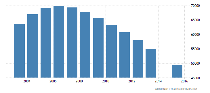 singapore population age 13 total wb data