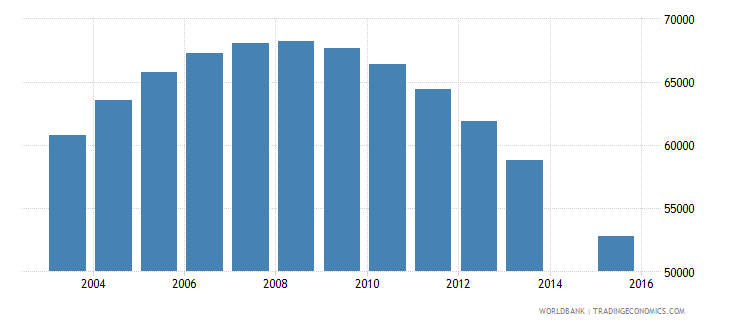 singapore population age 14 total wb data