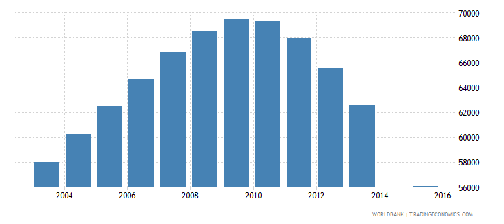 singapore population age 15 total wb data