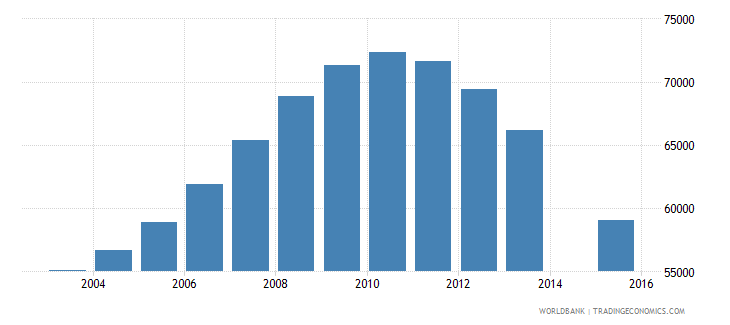 singapore population age 16 total wb data