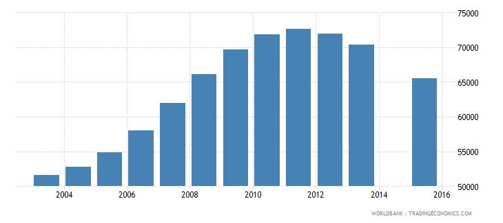 singapore population age 18 total wb data
