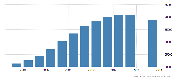 singapore population age 19 total wb data
