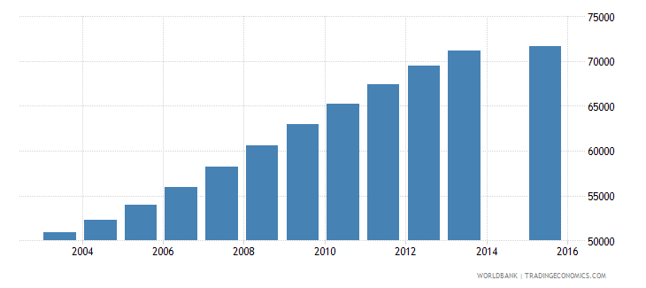 singapore population age 20 total wb data