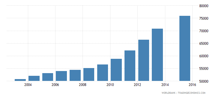 singapore population age 22 total wb data