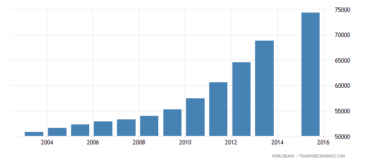 singapore population age 23 total wb data