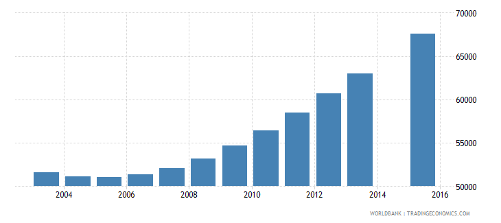 singapore population age 25 total wb data