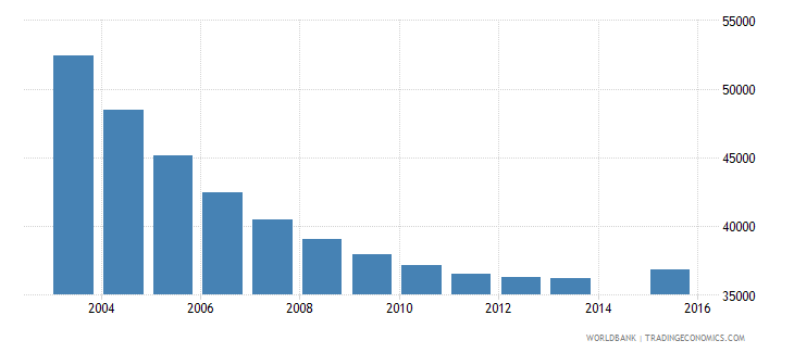 singapore population age 3 total wb data