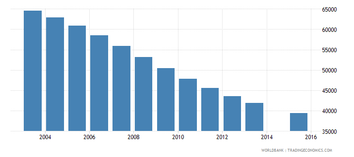 singapore population age 8 total wb data